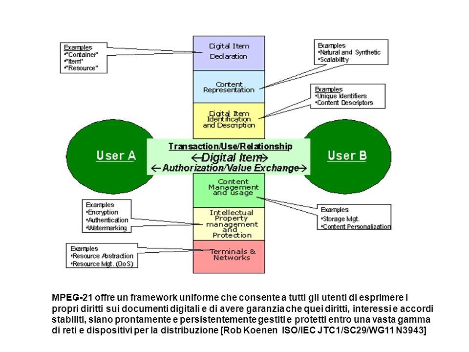 MPEG-21 offre un framework uniforme che consente a tutti gli utenti di esprimere i propri diritti sui documenti digitali e di avere garanzia che quei diritti, interessi e accordi stabiliti, siano prontamente e persistentemente gestiti e protetti entro una vasta gamma di reti e dispositivi per la distribuzione [Rob Koenen ISO/IEC JTC1/SC29/WG11 N3943]