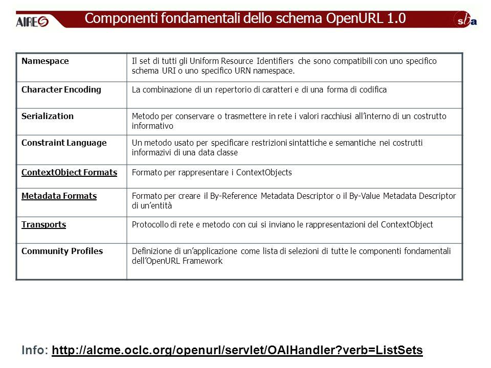 Componenti fondamentali dello schema OpenURL 1.0 Info: http://alcme.oclc.org/openurl/servlet/OAIHandler?verb=ListSetshttp://alcme.oclc.org/openurl/servlet/OAIHandler?verb=ListSets NamespaceIl set di tutti gli Uniform Resource Identifiers che sono compatibili con uno specifico schema URI o uno specifico URN namespace.