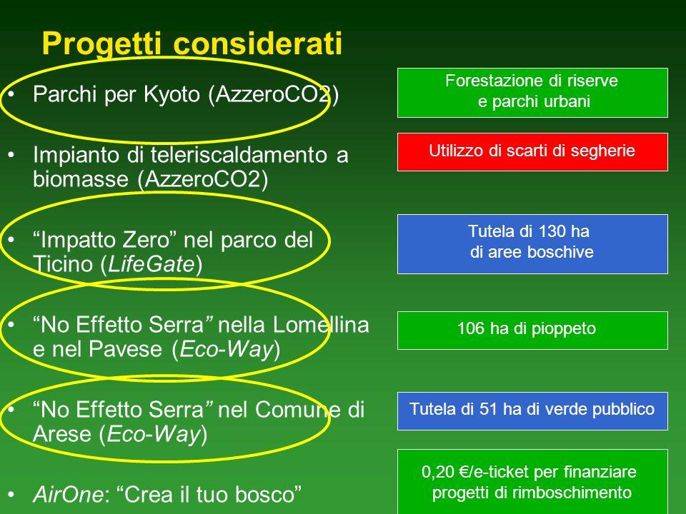 Progetti considerati Parchi per Kyoto (AzzeroCO2) Impianto di teleriscaldamento a biomasse (AzzeroCO2) Impatto Zero nel parco del Ticino (LifeGate) No Effetto Serra nella Lomellina e nel Pavese (Eco-Way) No Effetto Serra nel Comune di Arese (Eco-Way) AirOne: Crea il tuo bosco Forestazione di riserve e parchi urbani 0,20 /e-ticket per finanziare progetti di rimboschimento Tutela di 51 ha di verde pubblico 106 ha di pioppeto Tutela di 130 ha di aree boschive Utilizzo di scarti di segherie