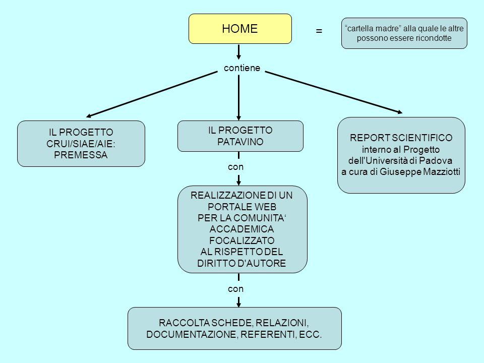 PROGETTI SCHEDE DEI PROGETTI SELEZIONATI E FINANZIATI DAL BANDO CRUI/SIAE = RELAZIONI INTERMEDIE UN AREA DEDICATA CONTATTO DEL REFERENTE-PROGETTO CONTENUTI DI INTERESSE LINK PARTICOLARI dove potranno usufruire di contenente