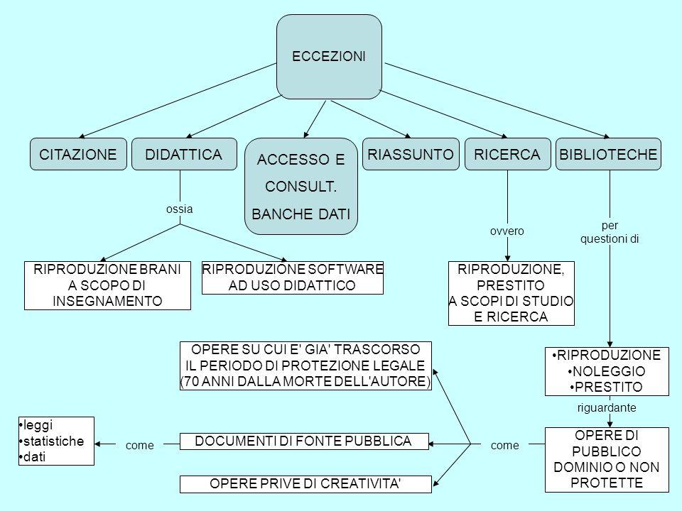 DIRITTI PUBBLICAZIONE RIPRODUZIONE TRASCRIZIONE ESECUZIONE, RAPPRESENTAZIONE O RECITAZIONE COMUNICAZIONE AL PUBBLICO DISTRIBUZIONE, MESSA IN COMMERCIO, MESSA IN RETE TRADUZIONE PUBBLICAZIONE DELL OPERA IN UNA RACCOLTA RIELABORAZIONE NOLEGGIO E PRESTITO riguardanti