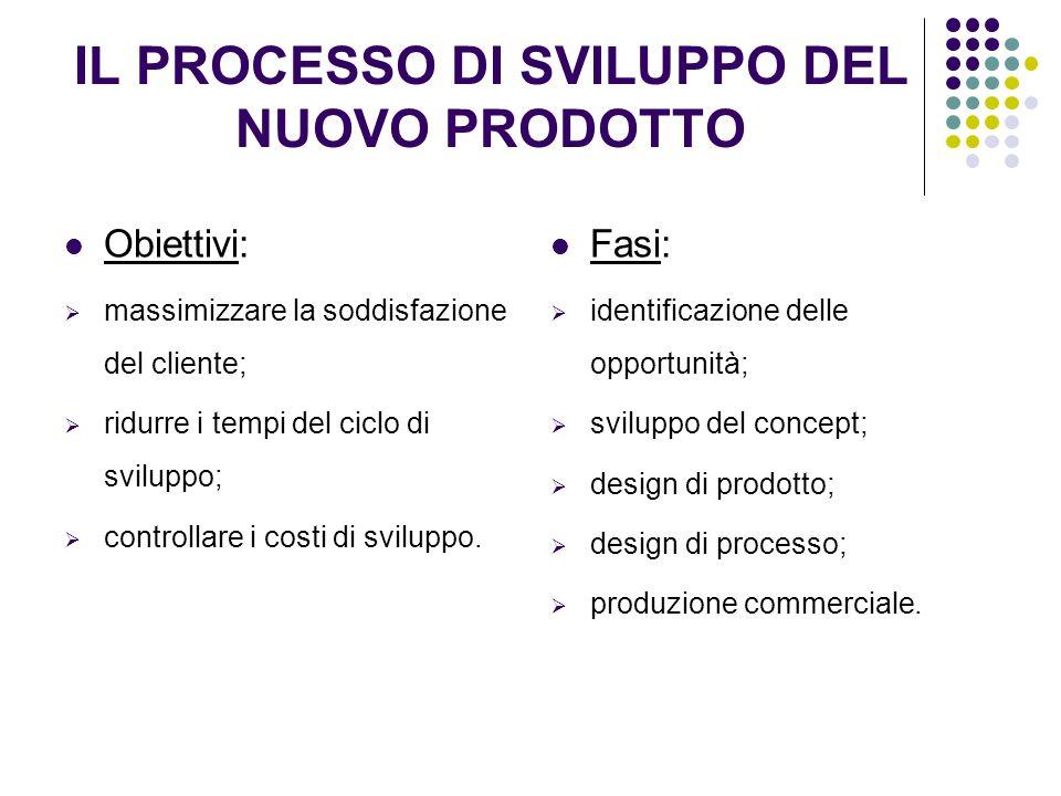 IL PROCESSO DI SVILUPPO DEL NUOVO PRODOTTO Obiettivi: massimizzare la soddisfazione del cliente; ridurre i tempi del ciclo di sviluppo; controllare i