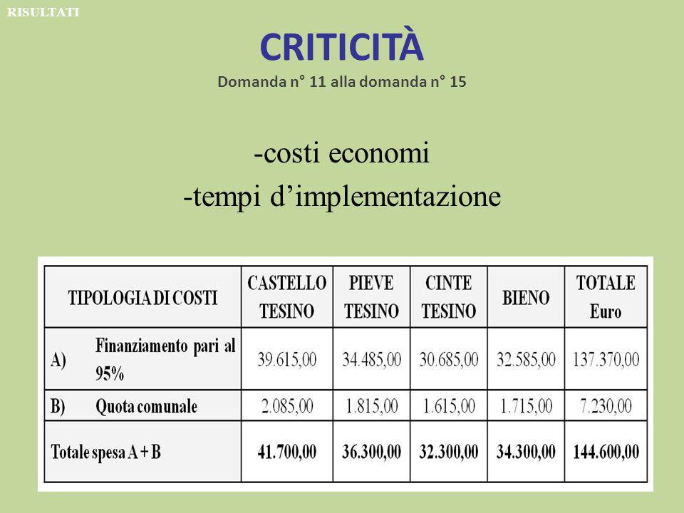 CRITICITÀ Domanda n° 11 alla domanda n° 15 -costi economi -tempi dimplementazione RISULTATI