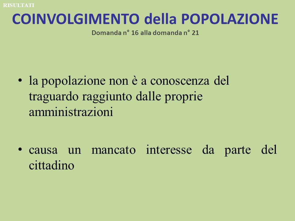 COINVOLGIMENTO della POPOLAZIONE Domanda n° 16 alla domanda n° 21 la popolazione non è a conoscenza del traguardo raggiunto dalle proprie amministrazioni causa un mancato interesse da parte del cittadino RISULTATI