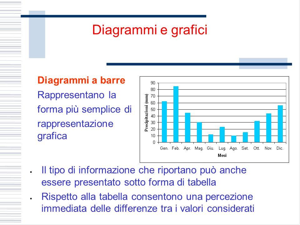 Diagrammi a barre Rappresentano la forma più semplice di rappresentazione grafica Diagrammi e grafici Il tipo di informazione che riportano può anche essere presentato sotto forma di tabella Rispetto alla tabella consentono una percezione immediata delle differenze tra i valori considerati