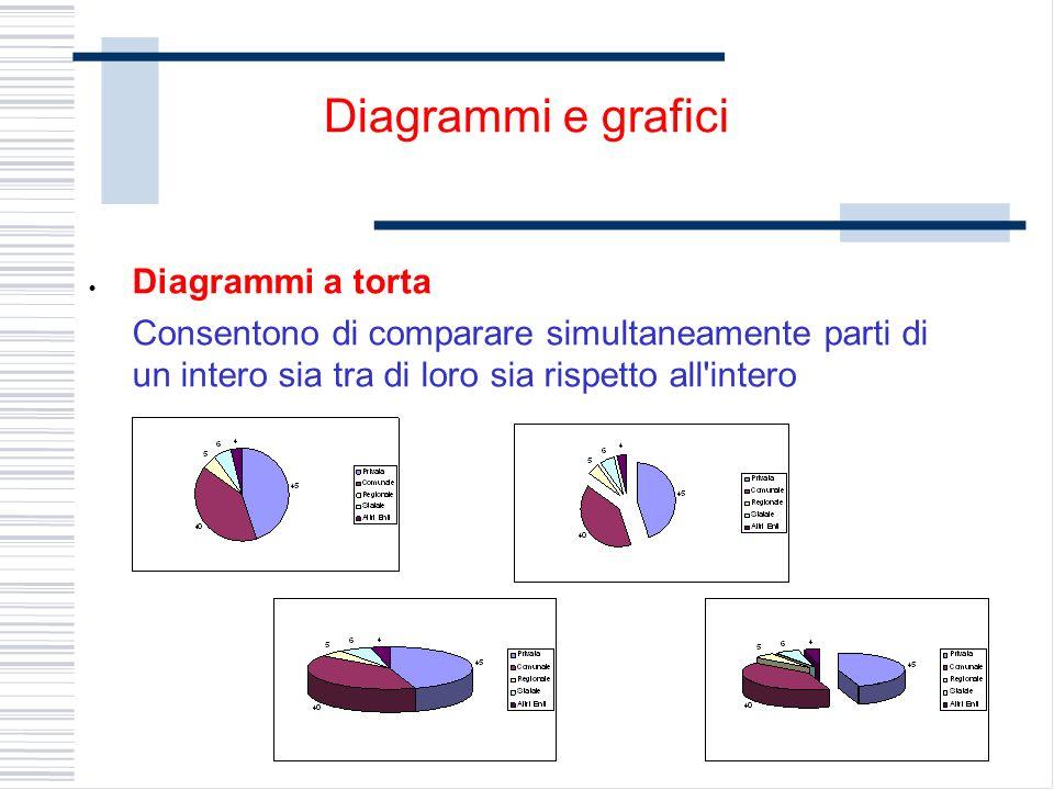 Diagrammi a torta Consentono di comparare simultaneamente parti di un intero sia tra di loro sia rispetto all intero Diagrammi e grafici