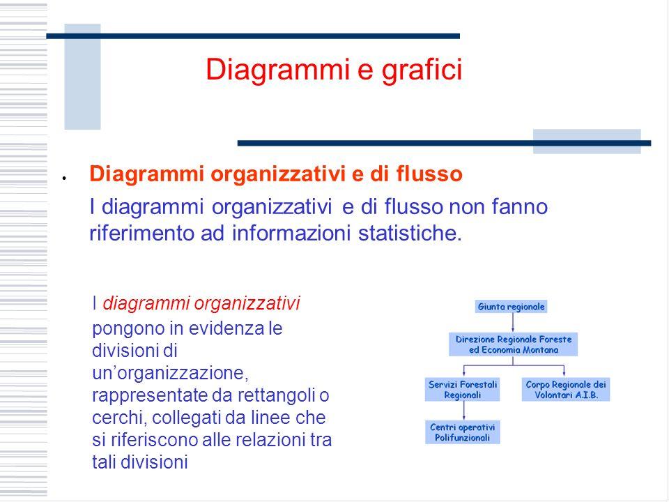 Diagrammi organizzativi e di flusso I diagrammi organizzativi e di flusso non fanno riferimento ad informazioni statistiche. Diagrammi e grafici I dia