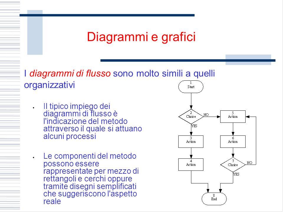 I diagrammi di flusso sono molto simili a quelli organizzativi Diagrammi e grafici Il tipico impiego dei diagrammi di flusso è l indicazione del metodo attraverso il quale si attuano alcuni processi Le componenti del metodo possono essere rappresentate per mezzo di rettangoli e cerchi oppure tramite disegni semplificati che suggeriscono l aspetto reale