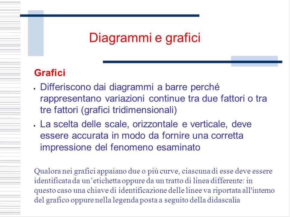 Grafici Differiscono dai diagrammi a barre perché rappresentano variazioni continue tra due fattori o tra tre fattori (grafici tridimensionali) La sce