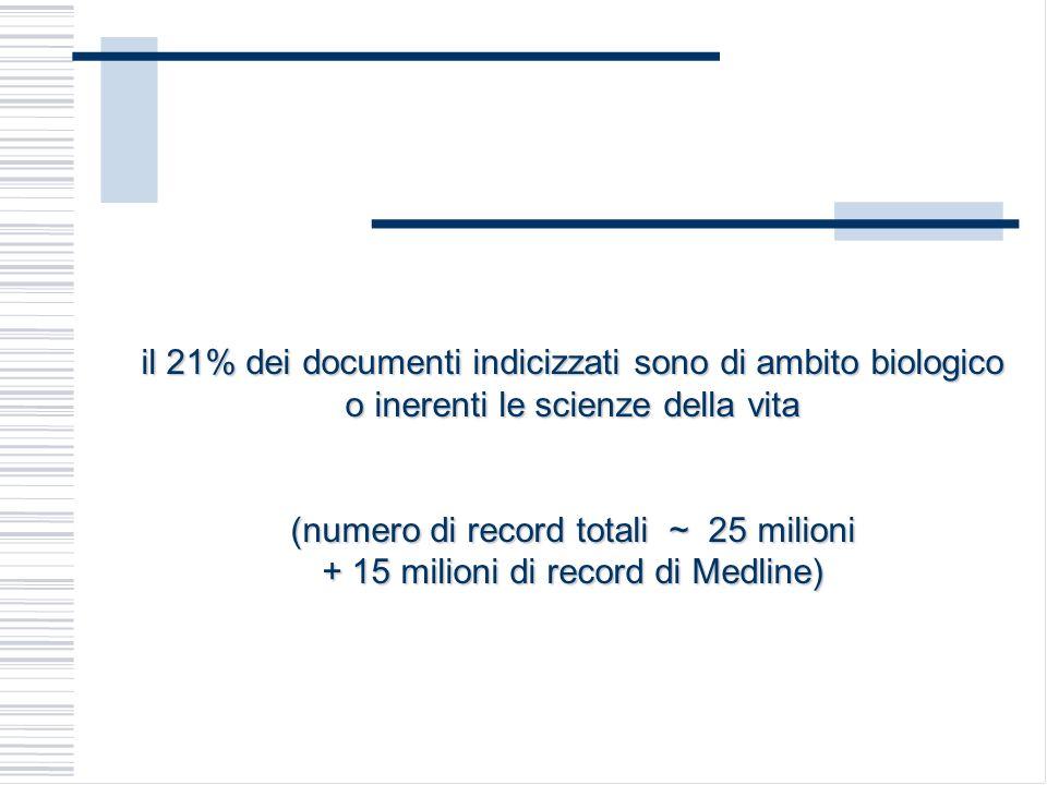 il 21% dei documenti indicizzati sono di ambito biologico o inerenti le scienze della vita (numero di record totali ~ 25 milioni + 15 milioni di recor