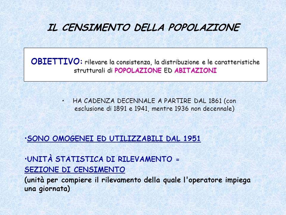 IL CENSIMENTO DELLA POPOLAZIONE SONO OMOGENEI ED UTILIZZABILI DAL 1951 UNITÀ STATISTICA DI RILEVAMENTO = SEZIONE DI CENSIMENTO (unità per compiere il