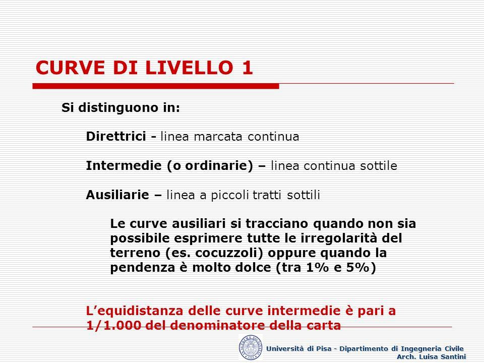 CURVE DI LIVELLO 1 Si distinguono in: Direttrici - linea marcata continua Intermedie (o ordinarie) – linea continua sottile Ausiliarie – linea a picco