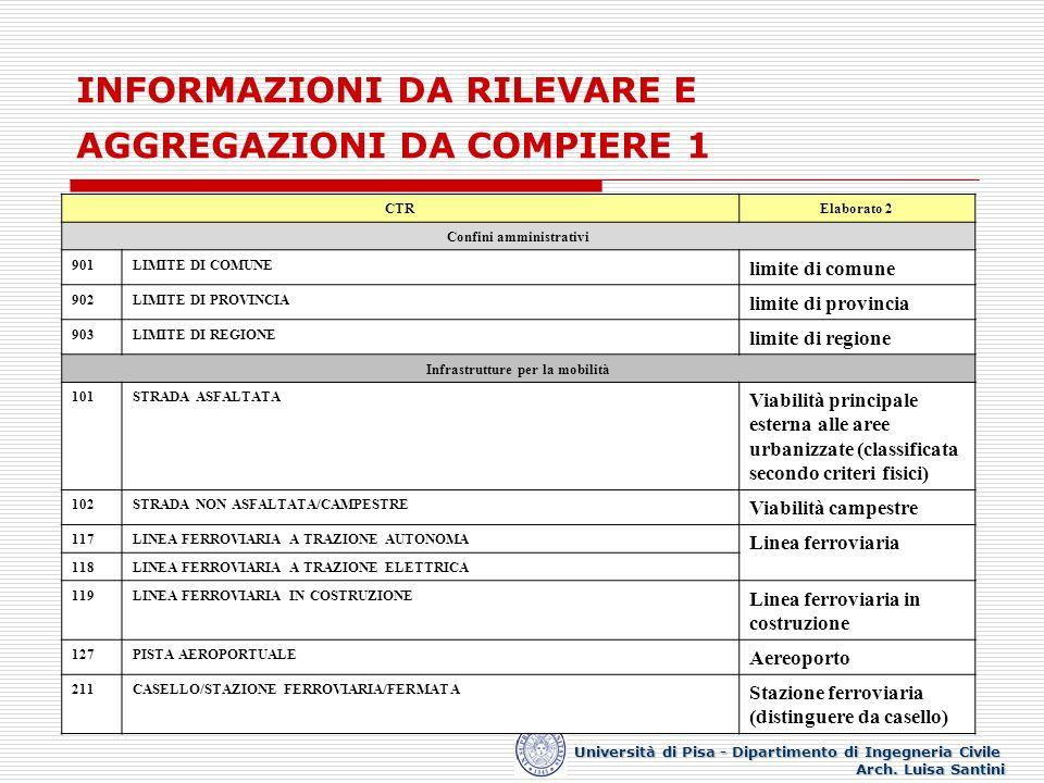 INFORMAZIONI DA RILEVARE E AGGREGAZIONI DA COMPIERE 1 Università di Pisa - Dipartimento di Ingegneria Civile Arch. Luisa Santini CTRElaborato 2 Confin