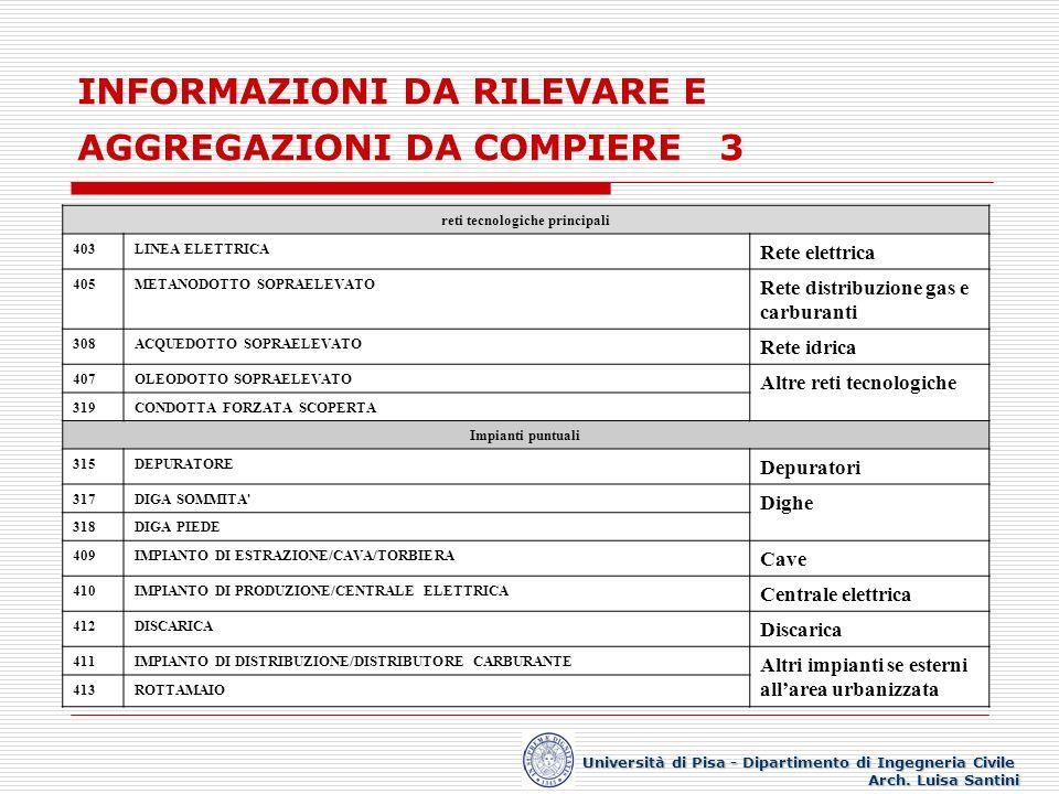INFORMAZIONI DA RILEVARE E AGGREGAZIONI DA COMPIERE 3 Università di Pisa - Dipartimento di Ingegneria Civile Arch. Luisa Santini reti tecnologiche pri
