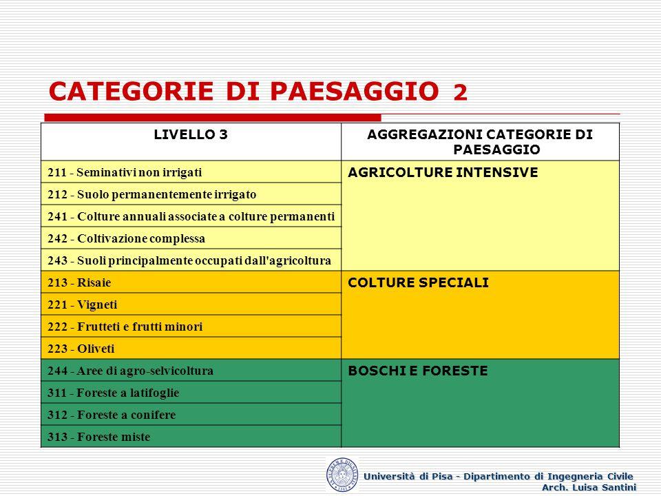 CATEGORIE DI PAESAGGIO 2 Università di Pisa - Dipartimento di Ingegneria Civile Arch. Luisa Santini LIVELLO 3AGGREGAZIONI CATEGORIE DI PAESAGGIO 211 -