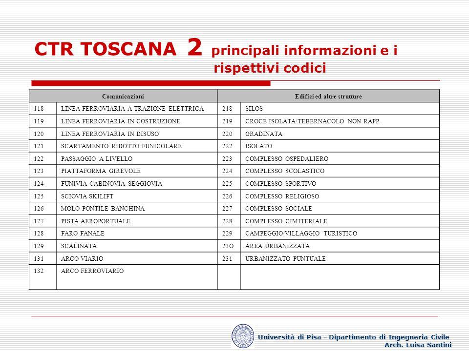 CTR TOSCANA 3 principali informazioni e i rispettivi codici IdrografiaInfrastrutture 301CORSO D ACQUA RAPPRESENTABILE/FIUME/CANALE 401PALO DI LINEA ELETTRICA/PALO DI TELEFERICA ED ALTRI IMPIANTI 302CORSO D ACQUA NON RAPPRESENTABILE402TRALICCIO 303SCOLINA/CANALETTA IRRIGUA403LINEA ELETTRICA 304COSTA LAGO/ISOLA LACUSTRE/ISOLA FLUVIALE 404METANODOTTO INTERRATO 305MARE LINEA COSTA/ISOLA405METANODOTTO SOPRAELEVATO 306PALUDE/STAGNO/LAGUNA406OLEODOTTO INTERRATO 307ACQUEDOTTO INTERRATO407OLEODOTTO SOPRAELEVATO 308ACQUEDOTTO SOPRAELEVATO408TELEFERICA PER MATERIALI 309MANUFATTI DI ACQUEDOTTO (PRESE- SERBATOI) 409IMPIANTO DI ESTRAZIONE/CAVA/TORBIERA 310FONTANA/VASCA410IMPIANTO DI PRODUZIONE/CENTRALE ELETTRICA 311PISCINA411IMPIANTO DI DISTRIBUZIONE/DISTRIBUTORE CARBURANTE 312FONTE/SORGENTE412DISCARICA 313POZZO413ROTTAMAIO 314PESCAIA/BRIGLIA/CASCATA Università di Pisa - Dipartimento di Ingegneria Civile Arch.