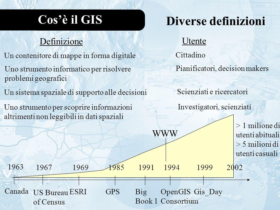 Cosè il GIS Diverse definizioni Un contenitore di mappe in forma digitale Definizione Cittadino Utente Uno strumento informatico per risolvere problemi geografici Pianificatori, decision makers Un sistema spaziale di supporto alle decisioni Scienziati e ricercatori Uno strumento per scoprire informazioni altrimenti non leggibili in dati spaziali Investigatori, scienziati 1963 Canada 1967 US Bureau of Census 1969 ESRI 1985 GPS 1991 Big Book 1 1994 OpenGIS Consortium 1999 Gis_Day > 1 milione di utenti abituali > 5 milioni di utenti casuali 2002 WWW