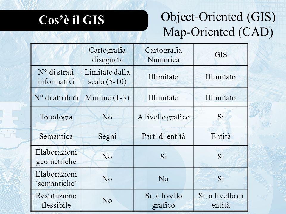 Cosè il GIS Object-Oriented (GIS) Map-Oriented (CAD) Cartografia disegnata Cartografia Numerica GIS N° di strati informativi Limitato dalla scala (5-10) Illimitato N° di attributiMinimo (1-3)Illimitato TopologiaNoA livello graficoSi SemanticaSegniParti di entitàEntità Elaborazioni geometriche NoSi Elaborazioni semantiche No Si Restituzione flessibile No Si, a livello grafico Si, a livello di entità