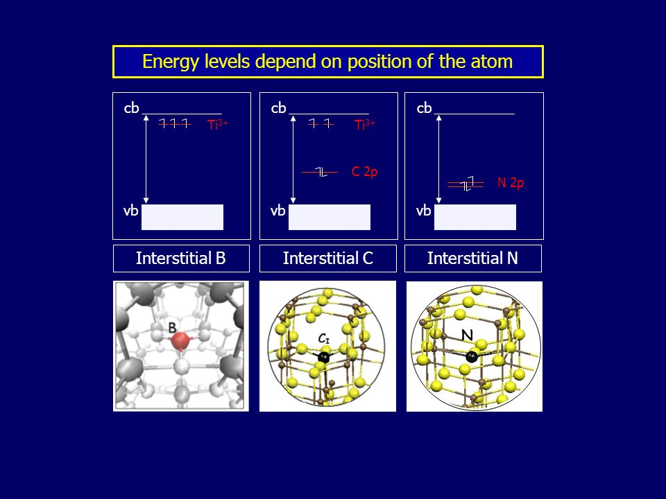 vb cb Ti 3+ vb cb Ti 3+ C 2p vb cb N 2p Interstitial BInterstitial CInterstitial N N Energy levels depend on position of the atom