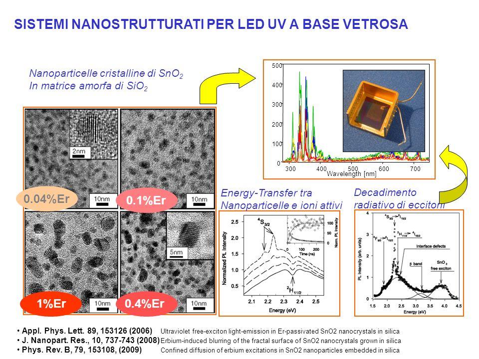1%Er0.4%Er 0.1%Er 0.04%Er SISTEMI NANOSTRUTTURATI PER LED UV A BASE VETROSA Nanoparticelle cristalline di SnO 2 In matrice amorfa di SiO 2 Energy-Tran
