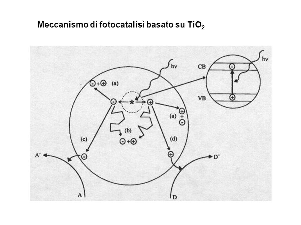 Meccanismo di fotocatalisi basato su TiO 2