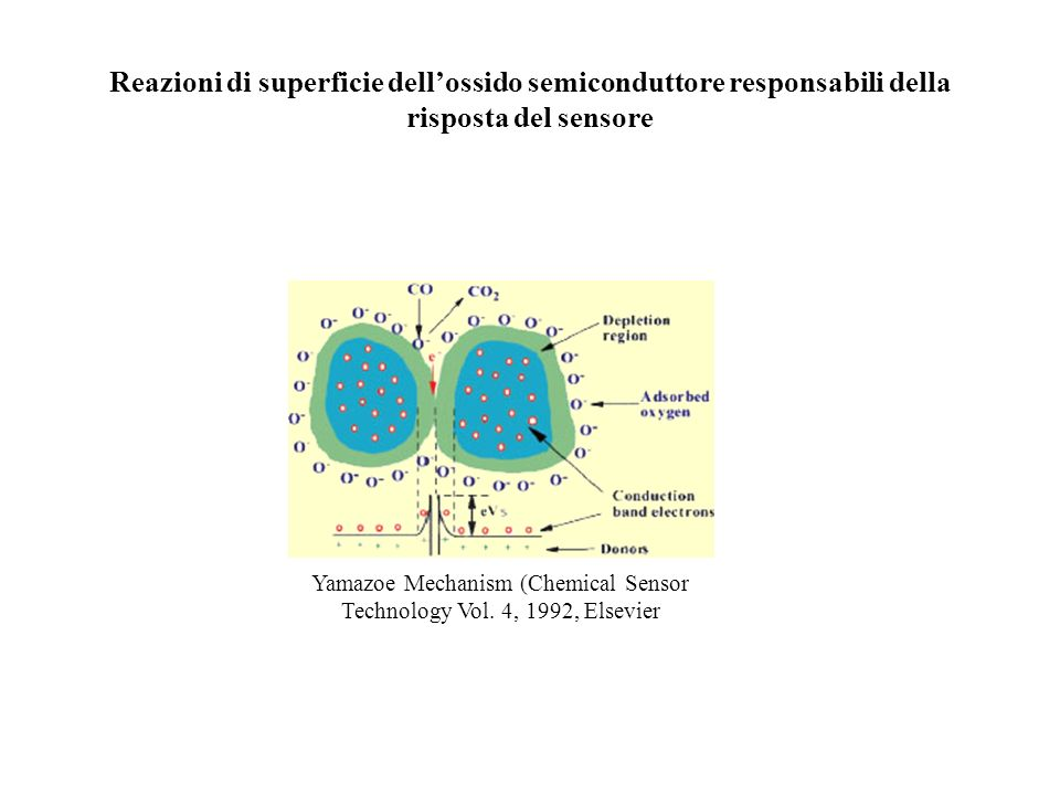 Reazioni di superficie dellossido semiconduttore responsabili della risposta del sensore Yamazoe Mechanism (Chemical Sensor Technology Vol. 4, 1992, E
