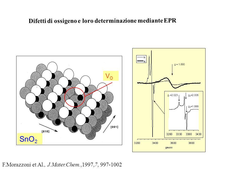 Difetti di ossigeno e loro determinazione mediante EPR SnO 2 VOVO V O g = 1.890 g 1 =2.023g 2 =2.005 g 3 =1.999 Sn Sn -O 2 - F.Morazzoni et Al., J.Mat