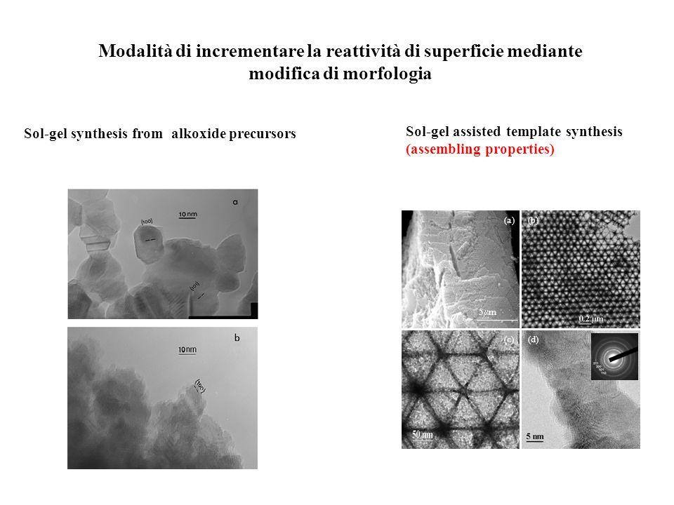 Modalità di incrementare la reattività di superficie mediante modifica di morfologia Sol-gel synthesis from alkoxide precursors Sol-gel assisted templ