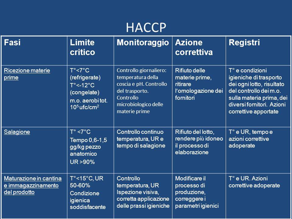 HACCP FasiLimite critico MonitoraggioAzione correttiva Registri Ricezione materie prime T°<7°C (refrigerate) T°<-12°C (congelate) m.o. aerobi tot. 10