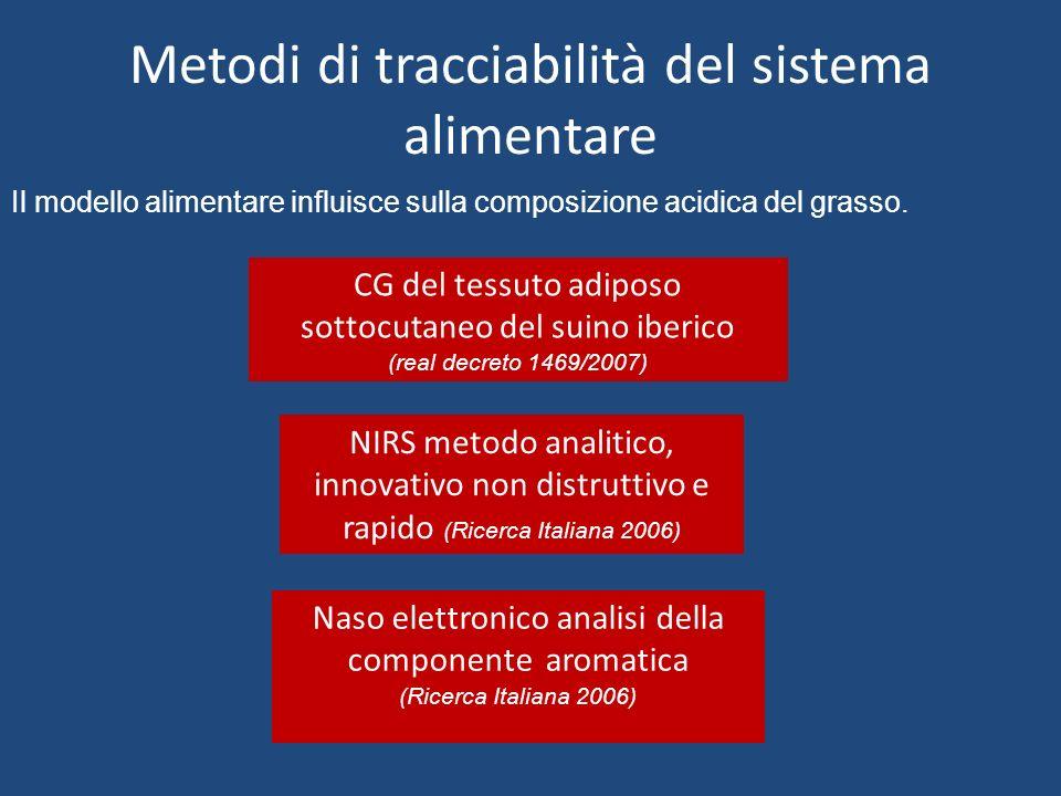 Metodi di tracciabilità del sistema alimentare CG del tessuto adiposo sottocutaneo del suino iberico (real decreto 1469/2007) Naso elettronico analisi