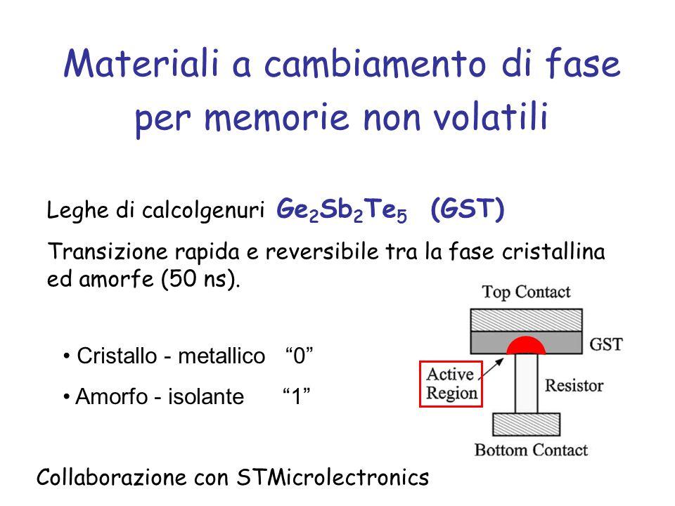 Materiali a cambiamento di fase per memorie non volatili Collaborazione con STMicrolectronics Leghe di calcolgenuri Ge 2 Sb 2 Te 5 (GST) Transizione rapida e reversibile tra la fase cristallina ed amorfe (50 ns).