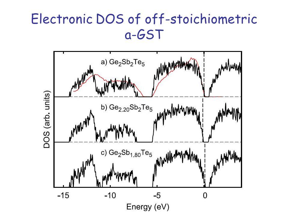 Tetrahedral Ge: vibrational fingerprint Amorphous GeTe: Raman spectrum experimental data from: Andrikopoulos et al.