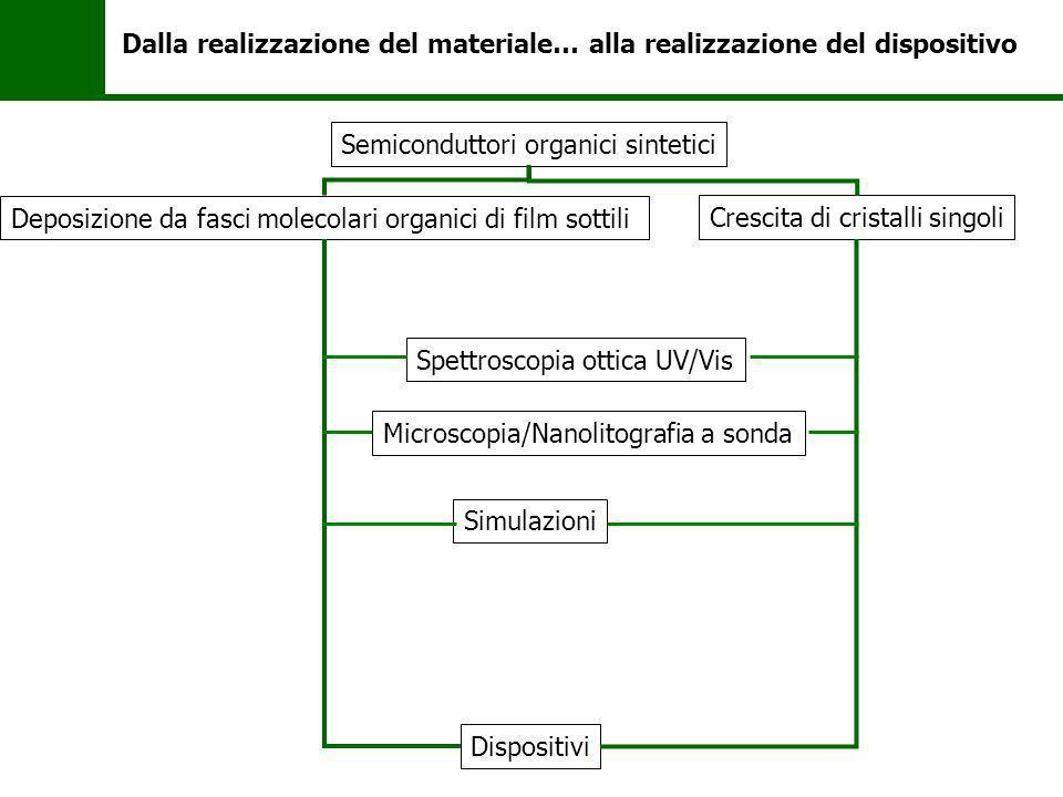 Realizzazione del materiale Crescita di cristalli singoli Realizzazione di eterostrutture completamente organiche Competenze acquisibili: - Tecniche di crescita in fase vapore e da soluzione - Tecniche di deposizione in ultra-alto vuoto - Diffrazione raggi X
