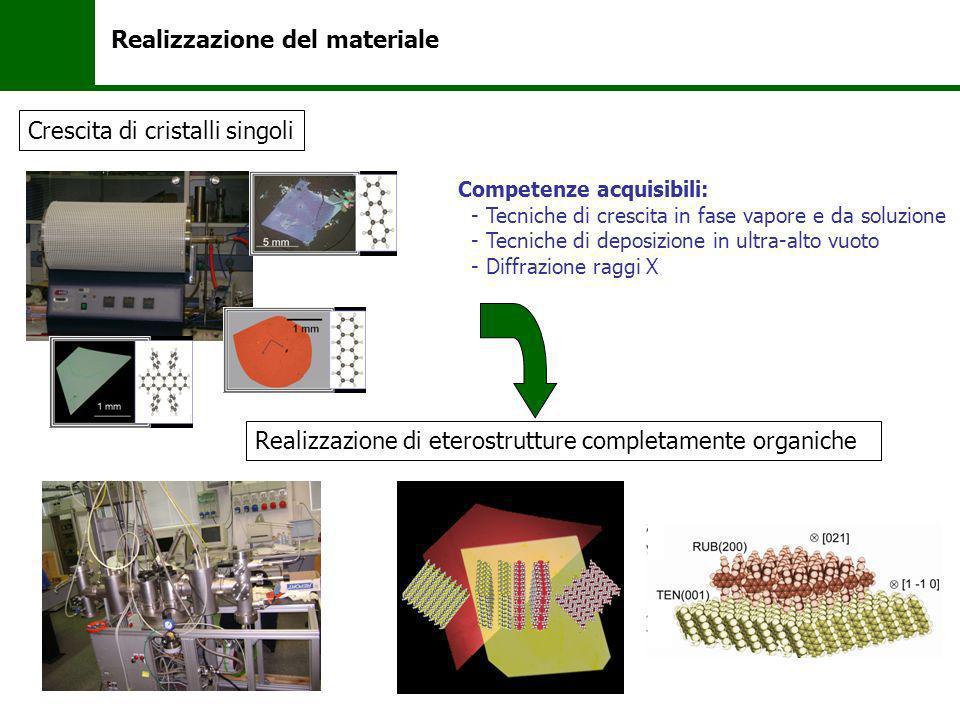 Realizzazione del materiale Crescita di cristalli singoli Realizzazione di eterostrutture completamente organiche Competenze acquisibili: - Tecniche d