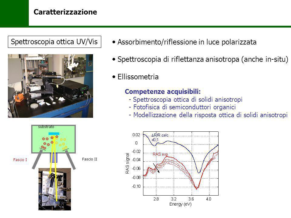 Caratterizzazione Assorbimento/riflessione in luce polarizzata Spettroscopia di riflettanza anisotropa (anche in-situ) Ellissometria Spettroscopia ott