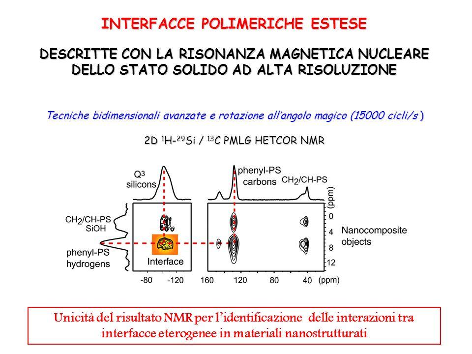 Tecniche bidimensionali avanzate e rotazione allangolo magico (15000 cicli/s ) 2D 1 H- 29 Si / 13 C PMLG HETCOR NMR INTERFACCE POLIMERICHE ESTESE DESC