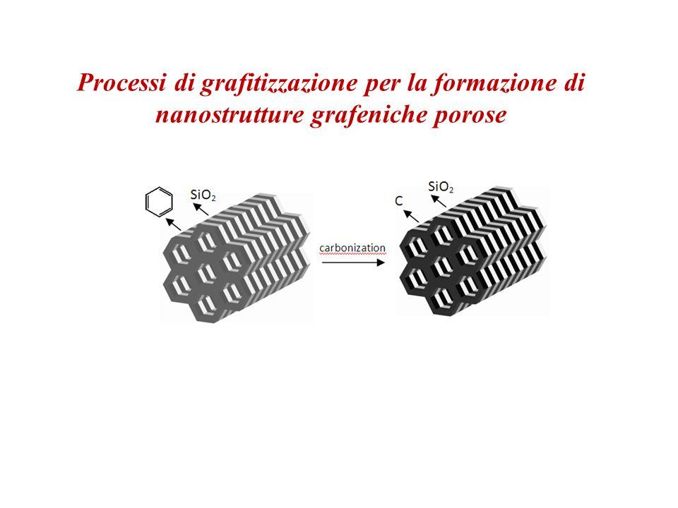 Processi di grafitizzazione per la formazione di nanostrutture grafeniche porose