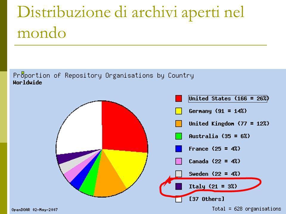 Distribuzione di archivi aperti nel mondo