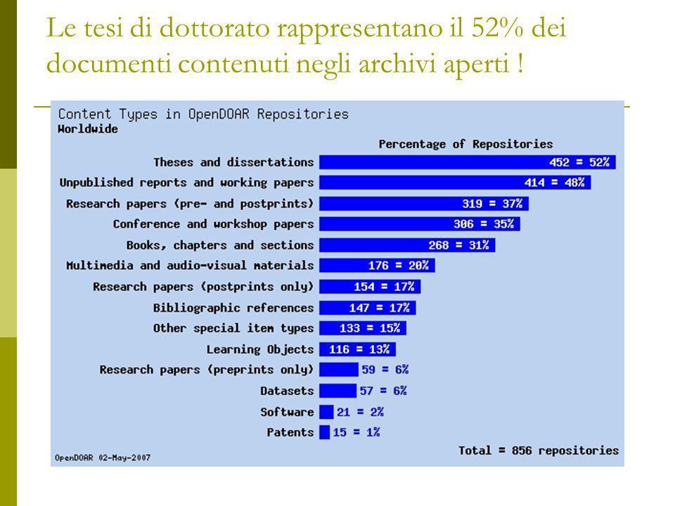 Le tesi di dottorato rappresentano il 52% dei documenti contenuti negli archivi aperti !