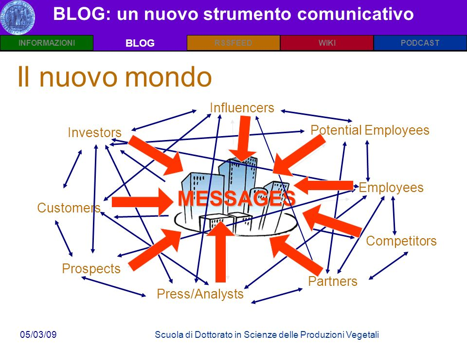 INFORMAZIONIPODCASTBLOGWIKIRSSFEED 05/03/09Scuola di Dottorato in Scienze delle Produzioni Vegetali BLOG: un nuovo strumento comunicativo BLOG Investors Customers Prospects Press/Analysts Partners Employees Potential Employees InfluencersMESSAGES Competitors Il nuovo mondo