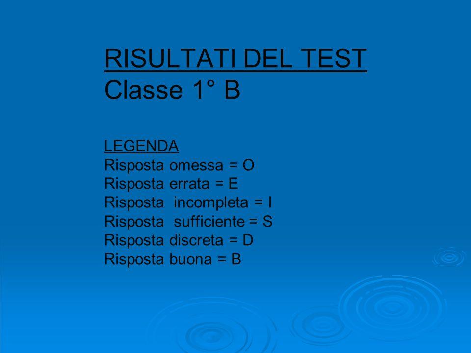 RISULTATI DEL TEST Classe 1° B LEGENDA Risposta omessa = O Risposta errata = E Risposta incompleta = I Risposta sufficiente = S Risposta discreta = D