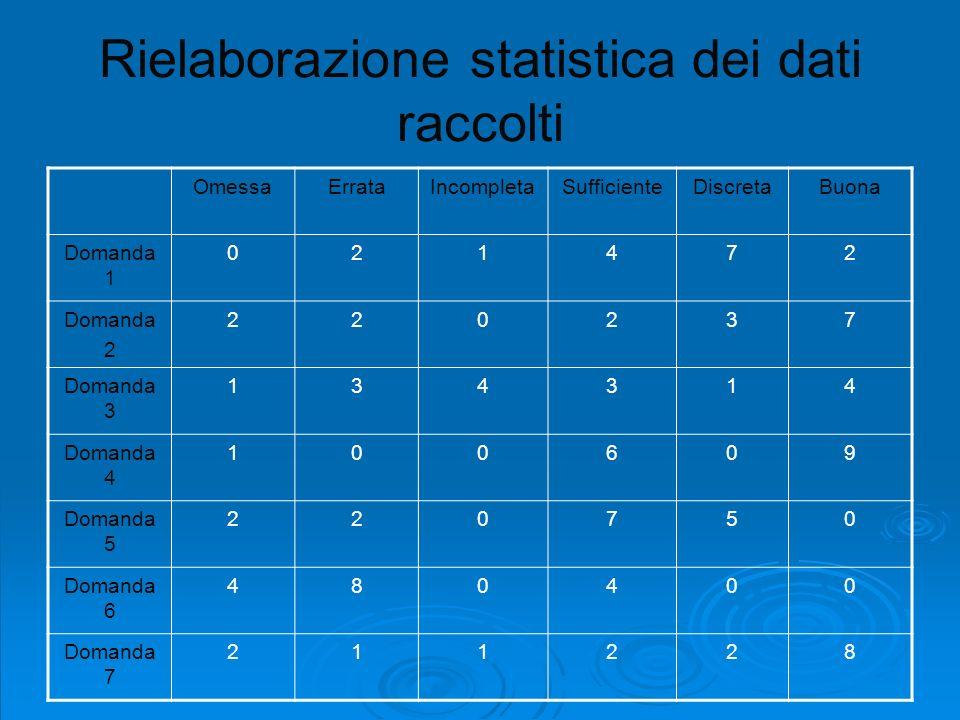 Rielaborazione statistica dei dati raccolti OmessaErrataIncompletaSufficienteDiscretaBuona Domanda 1 021472 Domanda 2 220237 Domanda 3 134314 Domanda