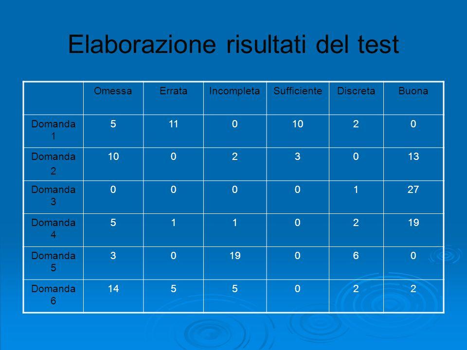 Elaborazione risultati del test OmessaErrataIncompletaSufficienteDiscretaBuona Domanda 1 51101020 Domanda 2 10023013 Domanda 3 0000127 Domanda 4 51102