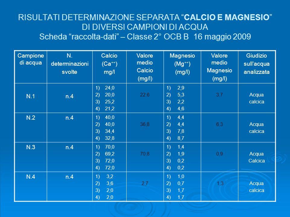 RISULTATI DETERMINAZIONE SEPARATA CALCIO E MAGNESIO DI DIVERSI CAMPIONI DI ACQUA Scheda raccolta-dati – Classe 2° OCB B 16 maggio 2009 Campione di acq