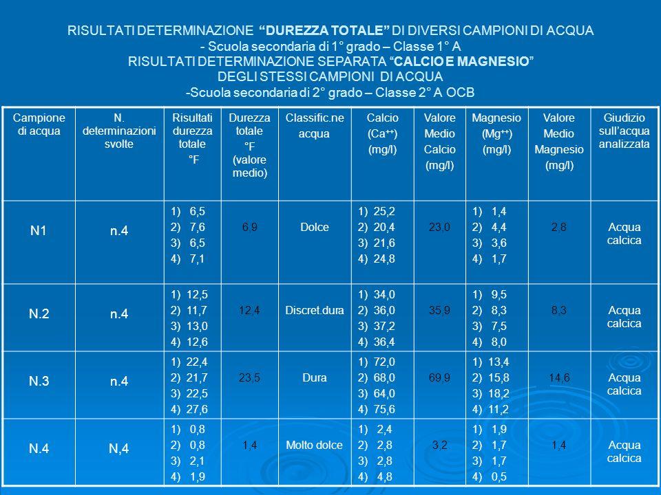 RISULTATI DETERMINAZIONE DUREZZA TOTALE DI DIVERSI CAMPIONI DI ACQUA - Scuola secondaria di 1° grado – Classe 1° A RISULTATI DETERMINAZIONE SEPARATA C