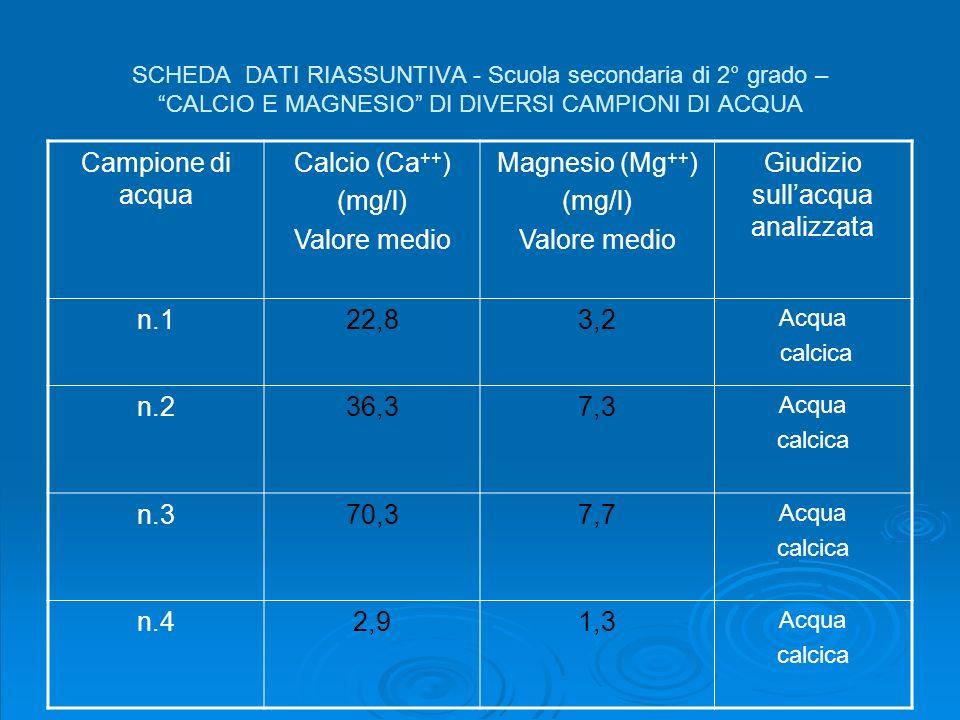 SCHEDA DATI RIASSUNTIVA - Scuola secondaria di 2° grado – CALCIO E MAGNESIO DI DIVERSI CAMPIONI DI ACQUA Campione di acqua Calcio (Ca ++ ) (mg/l) Valo