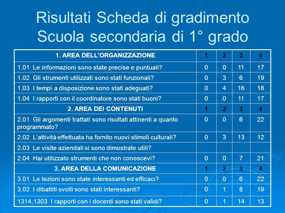 Risultati Scheda di gradimento Scuola secondaria di 1° grado 1. AREA DELLORGANIZZAZIONE1234 1.01 Le informazioni sono state precise e puntuali?001117