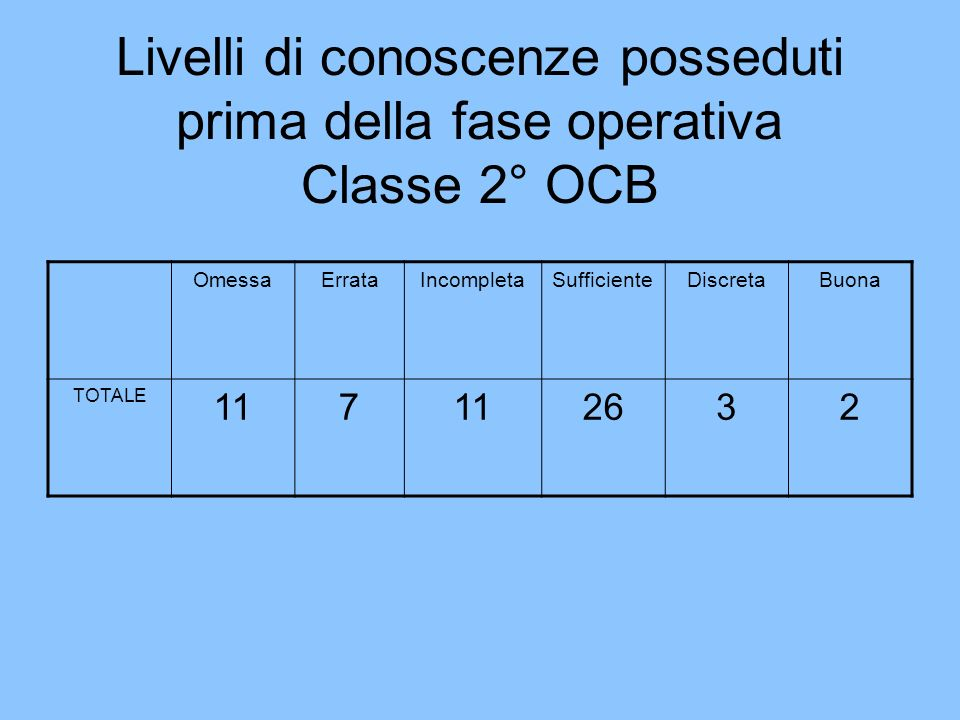 Livelli di conoscenze posseduti prima della fase operativa Classe 2° OCB OmessaErrataIncompletaSufficienteDiscretaBuona TOTALE 117 2632