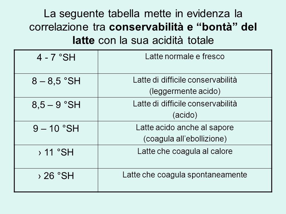 La seguente tabella mette in evidenza la correlazione tra conservabilità e bontà del latte con la sua acidità totale 4 - 7 °SH Latte normale e fresco