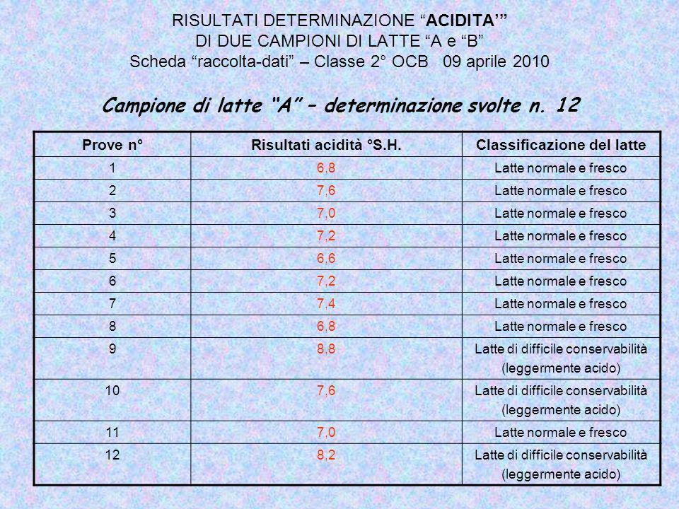 RISULTATI DETERMINAZIONE ACIDITA DI DUE CAMPIONI DI LATTE A e B Scheda raccolta-dati – Classe 2° OCB 09 aprile 2010 Campione di latte A – determinazio